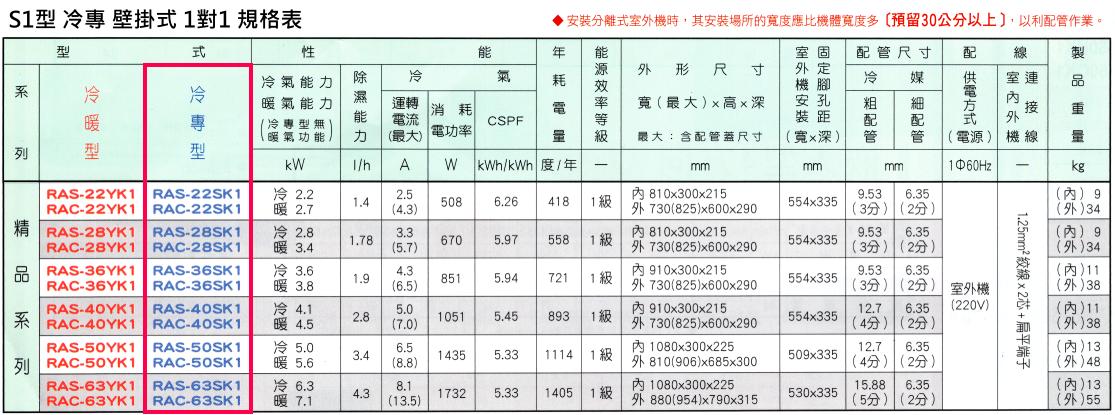 日立冷氣 精品系列 S1型 冷專 變頻 壁掛式 1對1 規格表