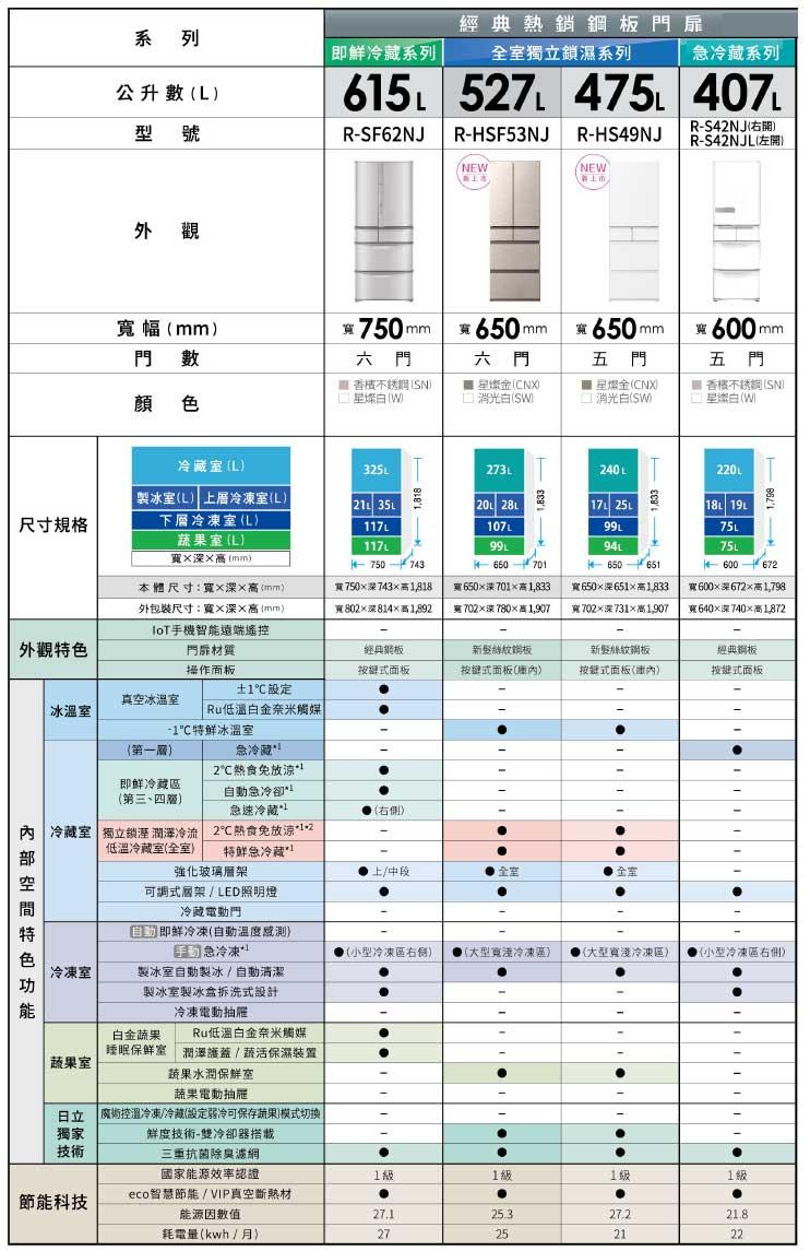 日立日本冰箱規格表 鋼板