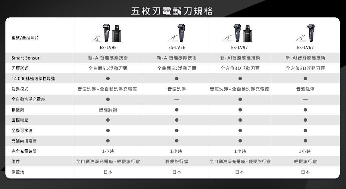 電鬍刀規格表