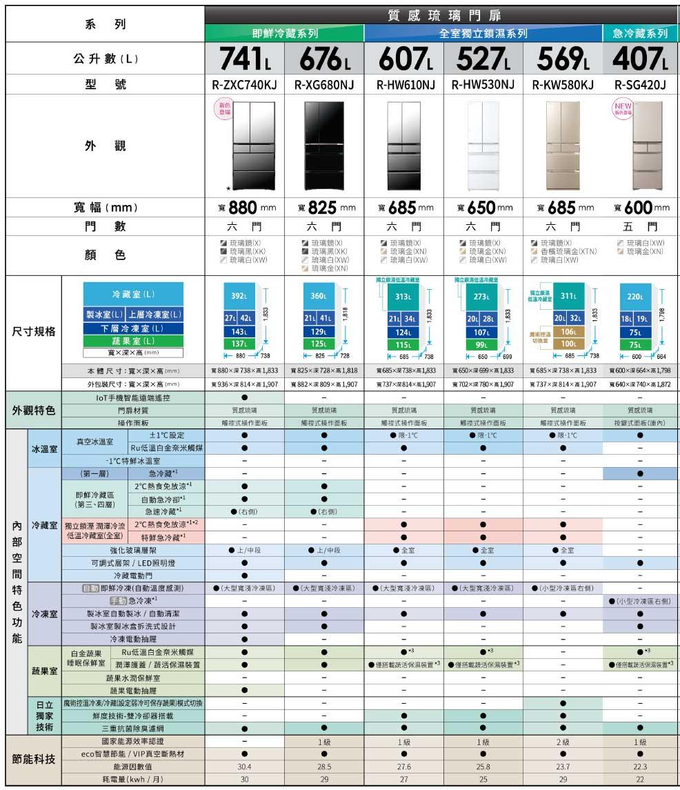 日立日本冰箱規格表