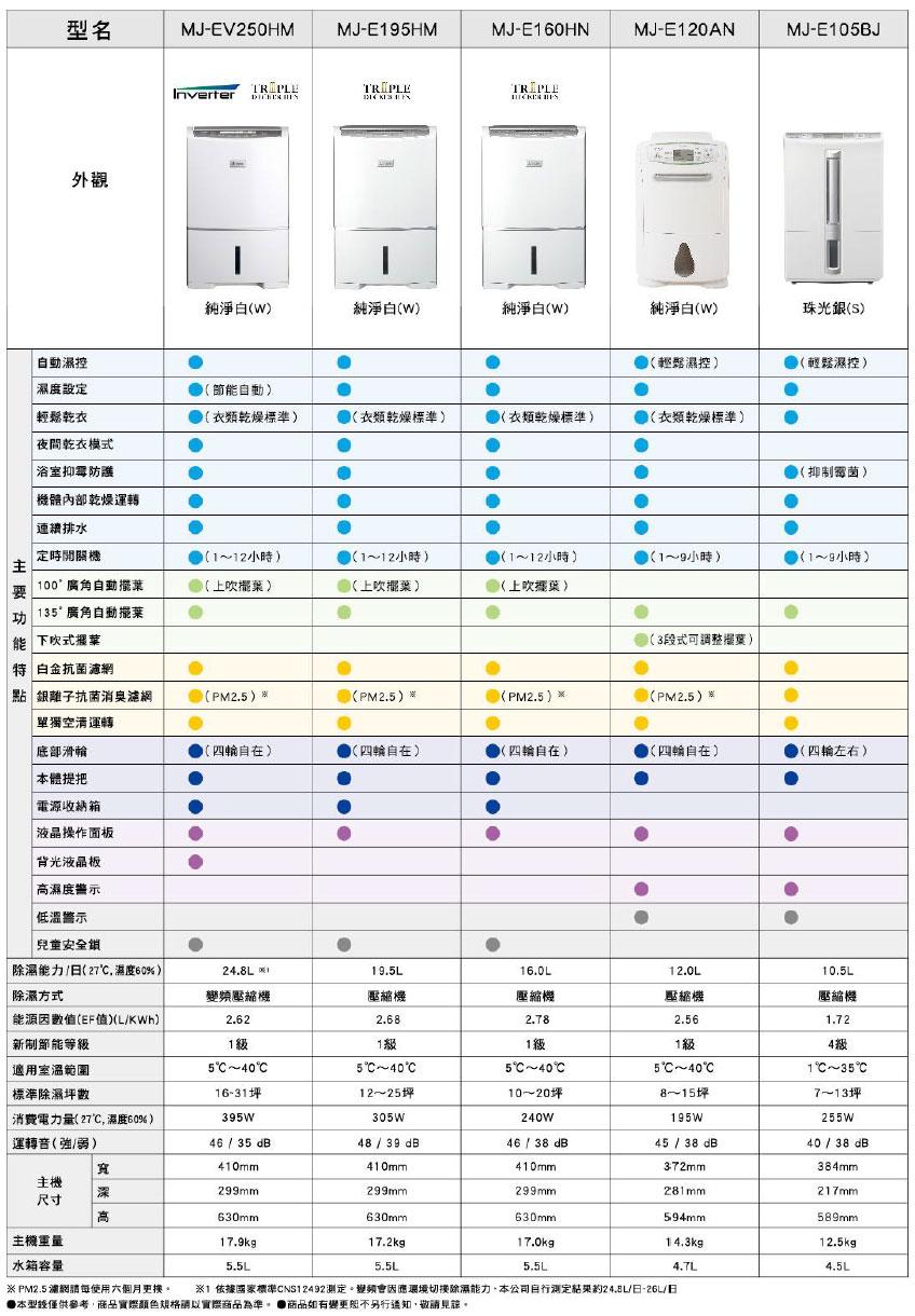 三菱除濕機規格比較表