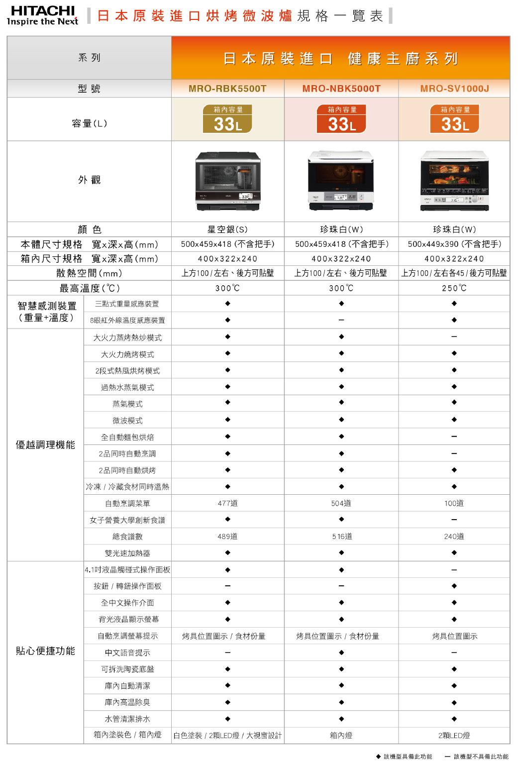 日立日本原裝烘烤微波爐規格表