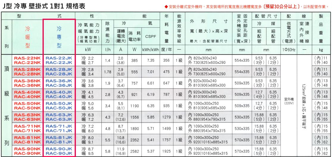 日立冷氣 頂級系列 J型 冷專 變頻 壁掛式 1對1