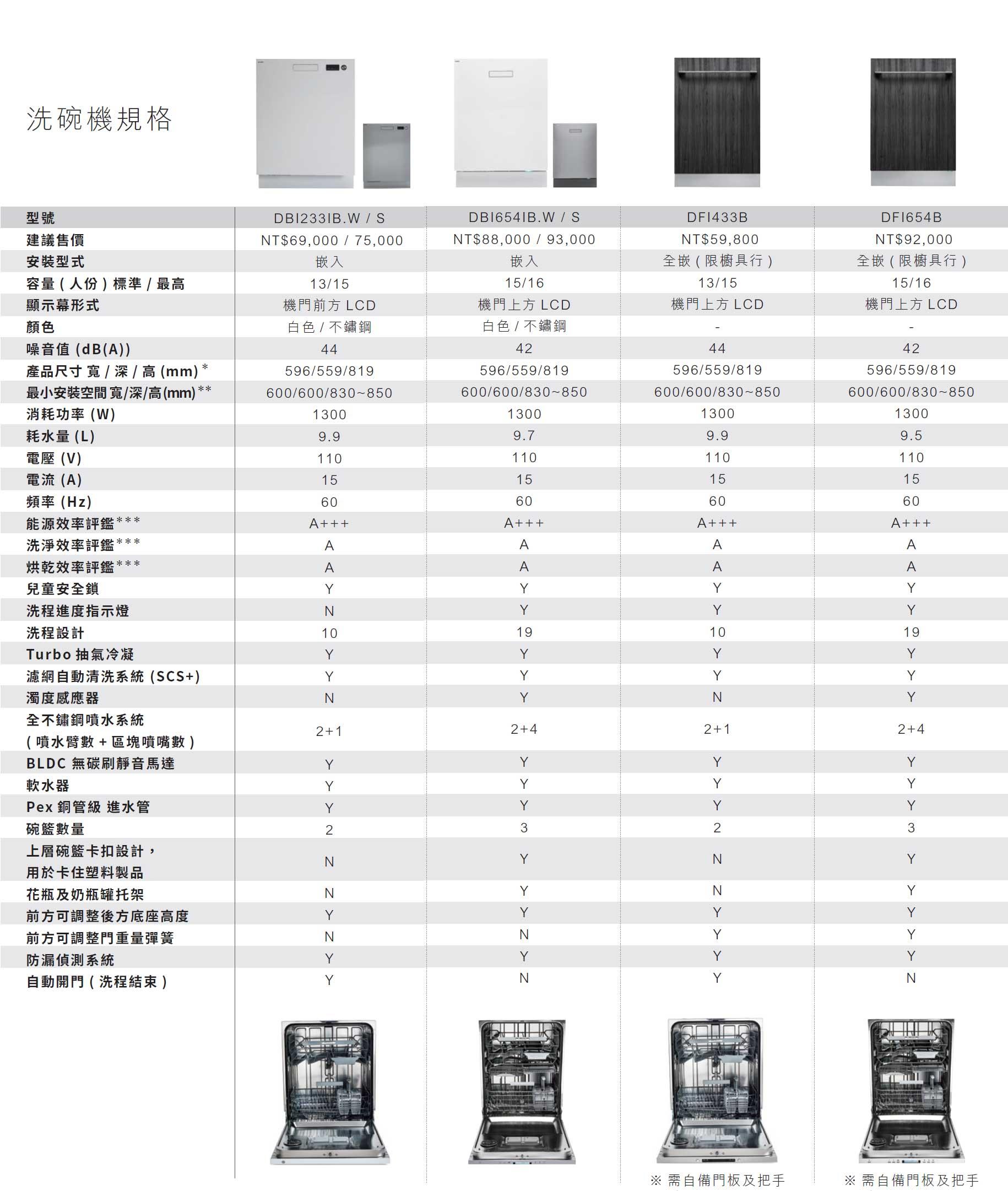 ASKO嵌入型洗碗機規格表