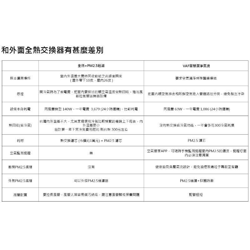 CHIMEI AF-N25A41/42 無旋流風機(負壓) (高靜壓)